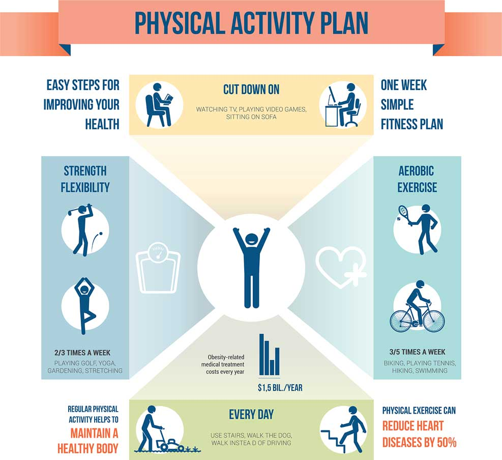 Physical-activity-plan-infographic