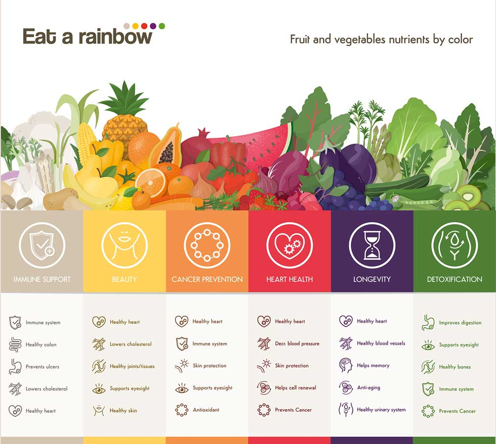 rainbow-nutrition-infographic